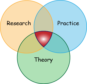 theory research Most basic research and theory textbooks will discuss the importance of theory to research and identify the differences and overlap among the terminology there are many levels of theories theories range from formal and abstract (eg, grand theory) to more narrowly defined and practical (eg, middle-range and practice-based theory.